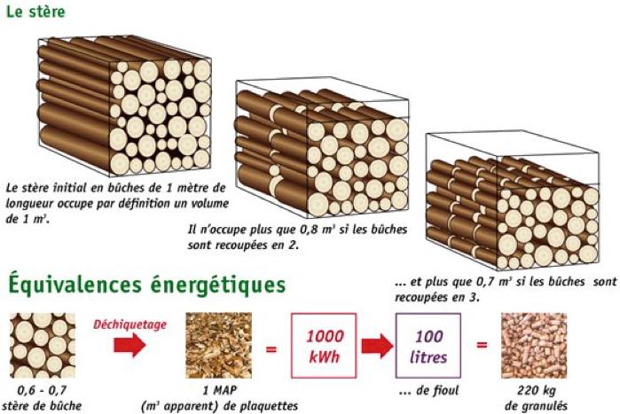 stère de bois de charme, stère de bois de chene, vente de bois sur toute la France